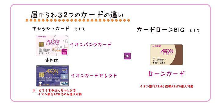 イオン銀行2つのカード